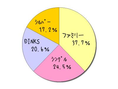 金町レンタルスタジオ 葛飾区統計